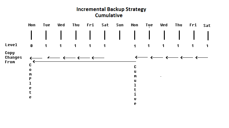 oracle incremental cumulative backup