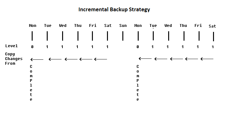 oracle incremental backups