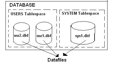 Oracle SQL Tutorial: Learn Oracle SQL from scratch with examples
